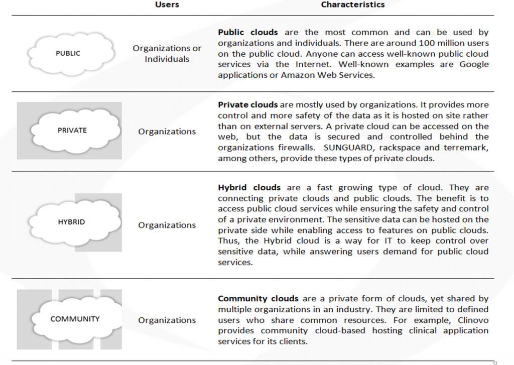 The 5 Essentials of Cloud Computing For Clinical Trials