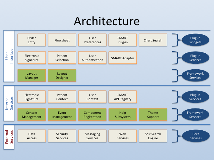 Graphic of overall CWF architecture