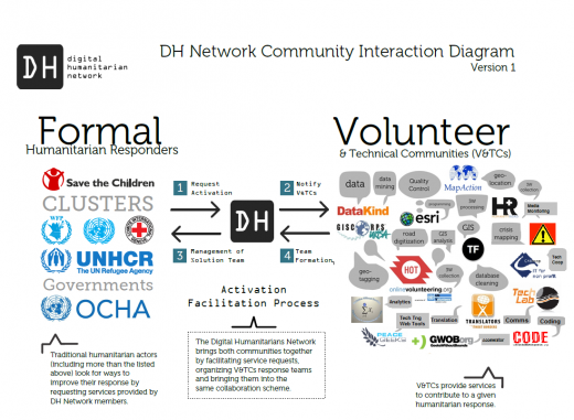 11 Ways To Get Involved With Humanitarian FOSS   Open Health