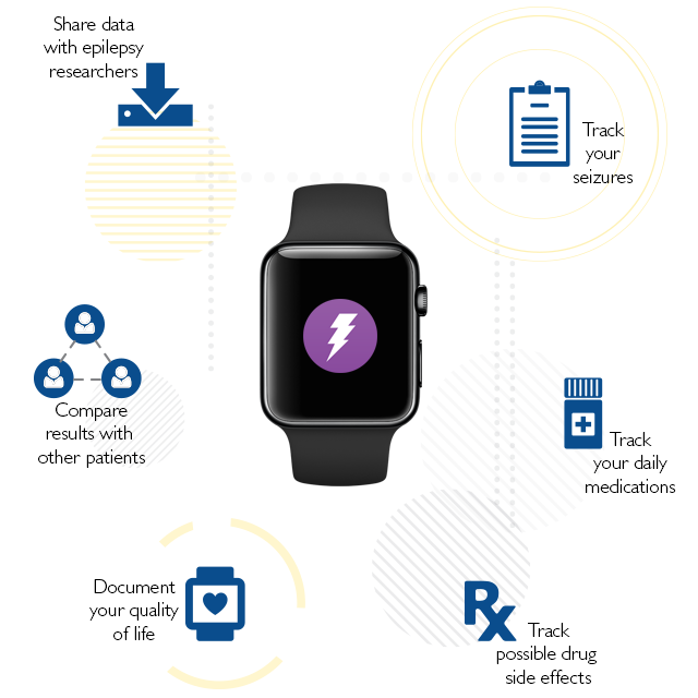 Johns Hopkins Launches iWatch Epilepsy App for Open Source ...