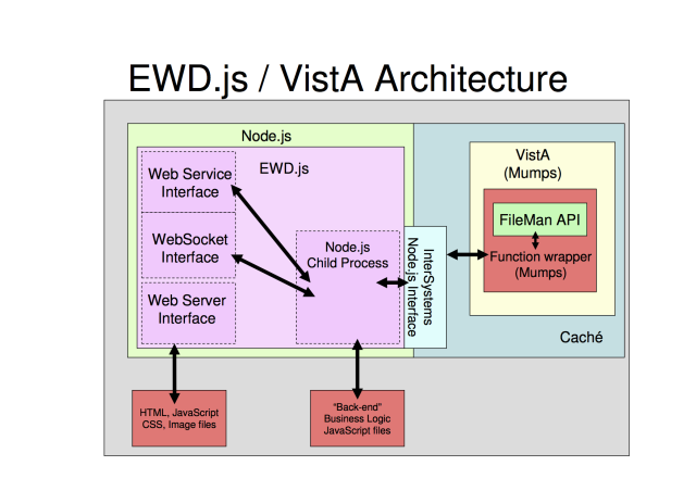 EWD.js-VistA-Architecture