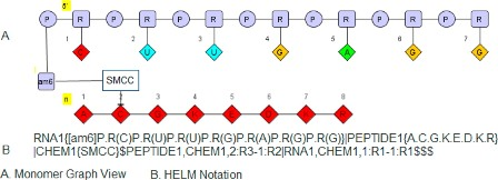 Helm notation